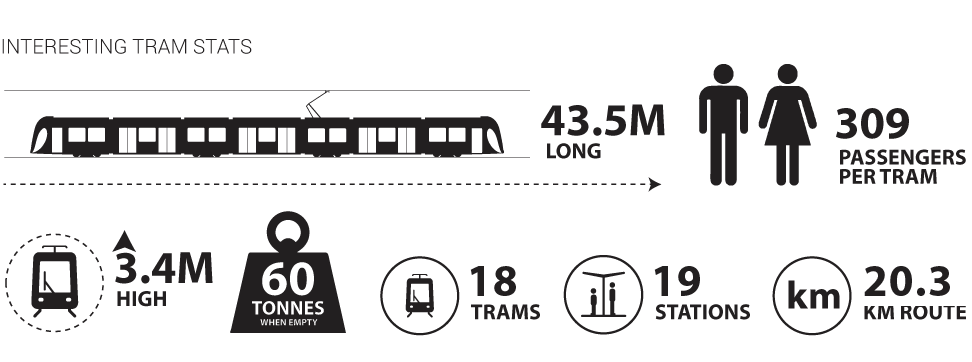 Tram Stats Infographic