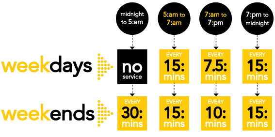 MyG: Frequency Infographic